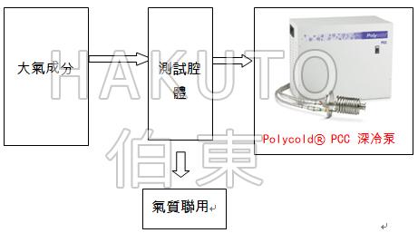 Polycold? PCC 緊湊型深冷泵